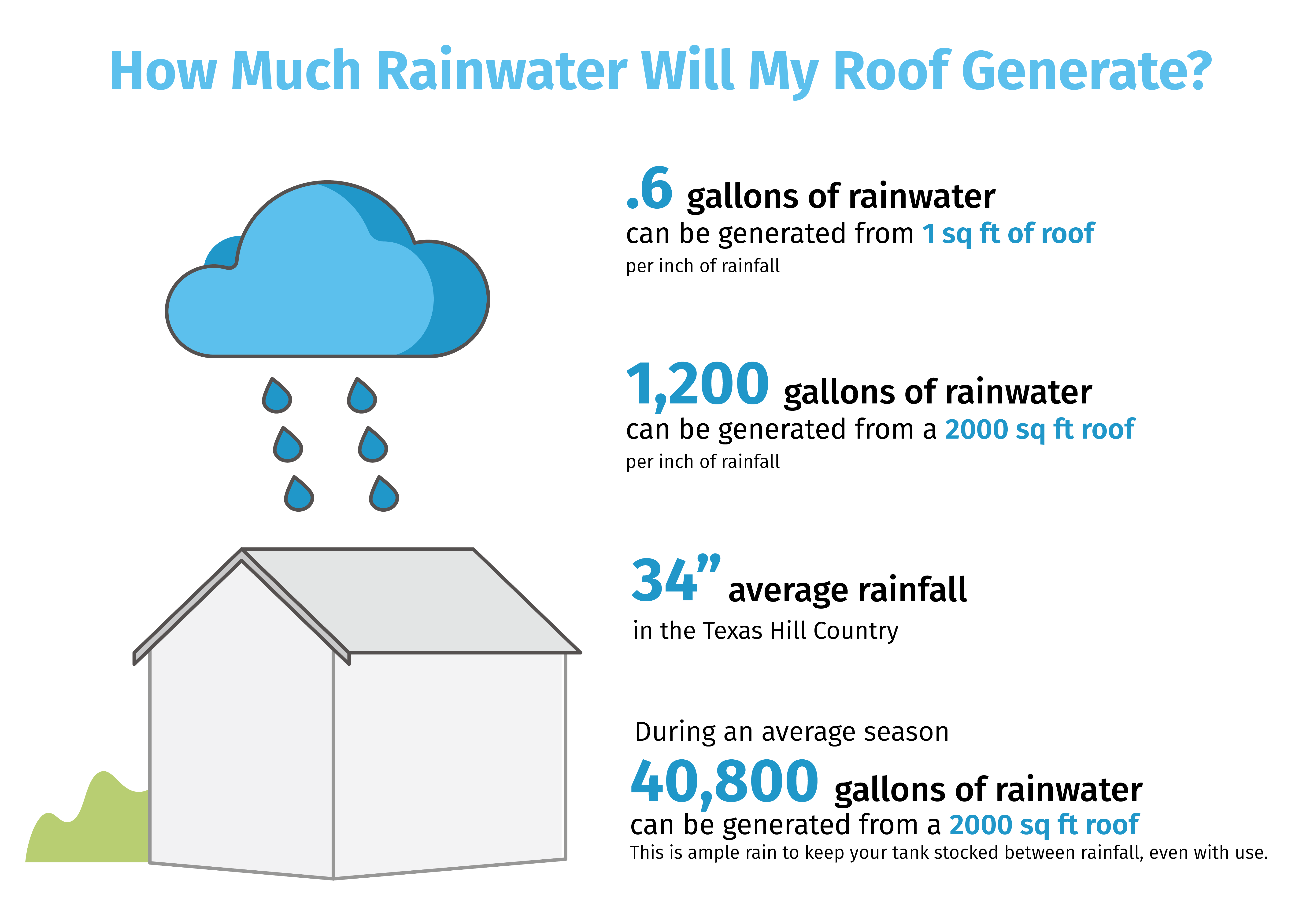 How much rainwater will my roof generate?